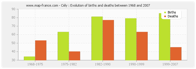 Cély : Evolution of births and deaths between 1968 and 2007