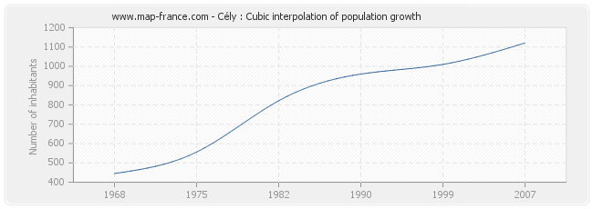 Cély : Cubic interpolation of population growth