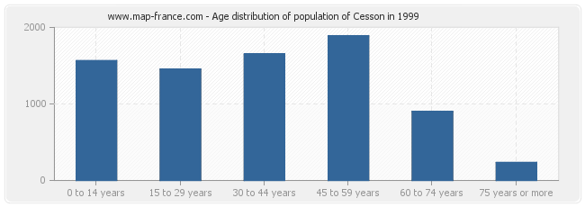 Age distribution of population of Cesson in 1999