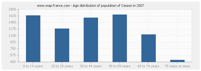 Age distribution of population of Cesson in 2007