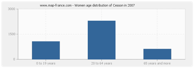 Women age distribution of Cesson in 2007