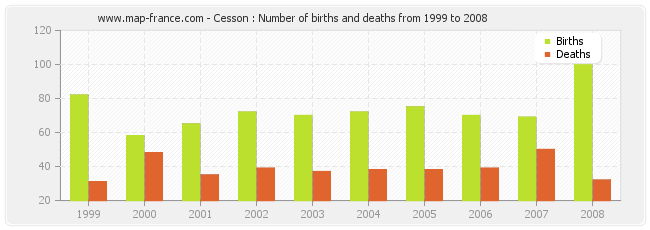 Cesson : Number of births and deaths from 1999 to 2008