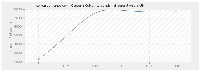 Cesson : Cubic interpolation of population growth