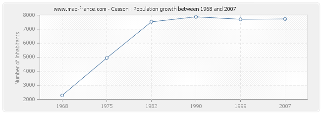 Population Cesson