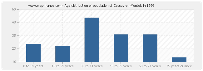 Age distribution of population of Cessoy-en-Montois in 1999