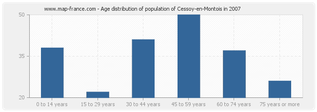 Age distribution of population of Cessoy-en-Montois in 2007