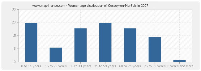 Women age distribution of Cessoy-en-Montois in 2007