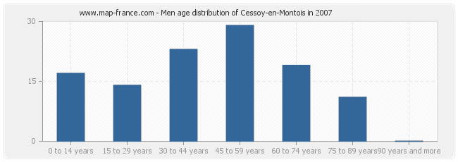 Men age distribution of Cessoy-en-Montois in 2007