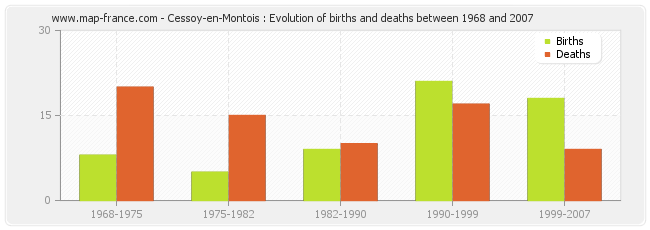 Cessoy-en-Montois : Evolution of births and deaths between 1968 and 2007