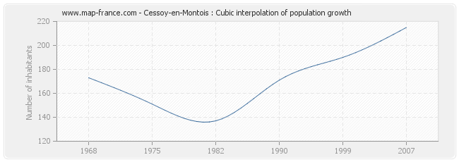 Cessoy-en-Montois : Cubic interpolation of population growth