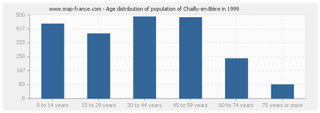Age distribution of population of Chailly-en-Bière in 1999