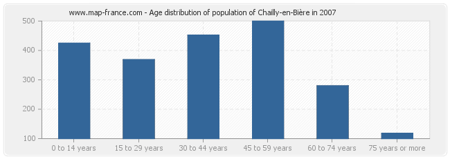 Age distribution of population of Chailly-en-Bière in 2007