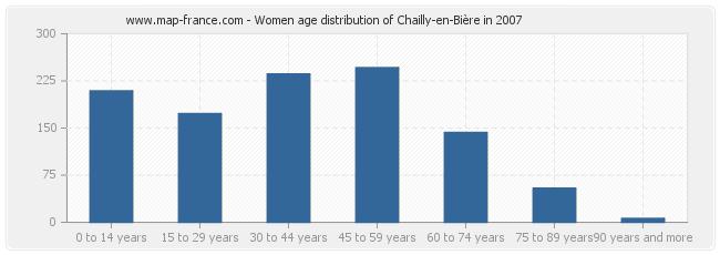 Women age distribution of Chailly-en-Bière in 2007
