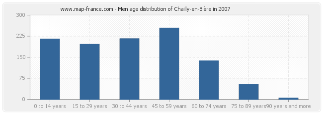 Men age distribution of Chailly-en-Bière in 2007