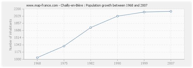Population Chailly-en-Bière
