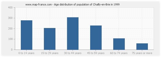 Age distribution of population of Chailly-en-Brie in 1999
