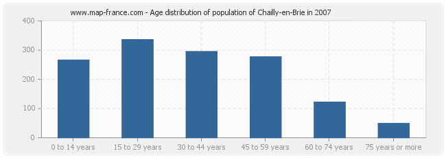Age distribution of population of Chailly-en-Brie in 2007