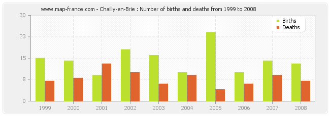 Chailly-en-Brie : Number of births and deaths from 1999 to 2008