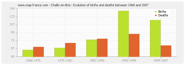 Chailly-en-Brie : Evolution of births and deaths between 1968 and 2007
