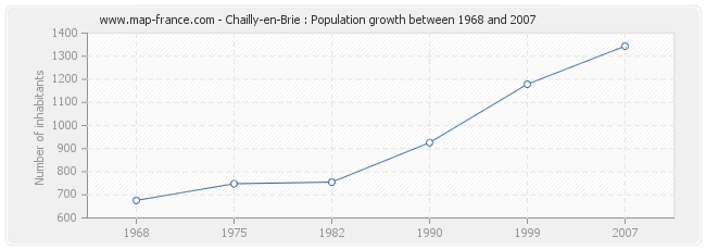 Population Chailly-en-Brie