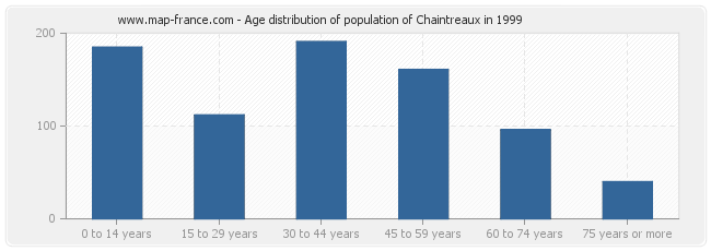 Age distribution of population of Chaintreaux in 1999