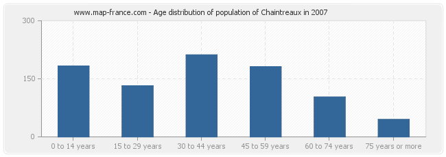 Age distribution of population of Chaintreaux in 2007