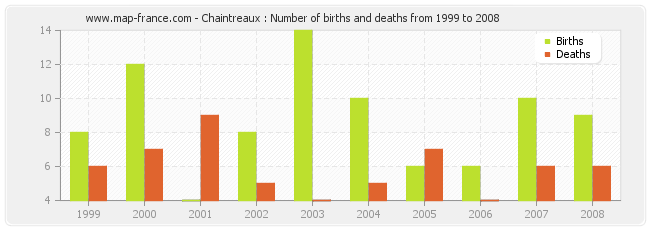 Chaintreaux : Number of births and deaths from 1999 to 2008