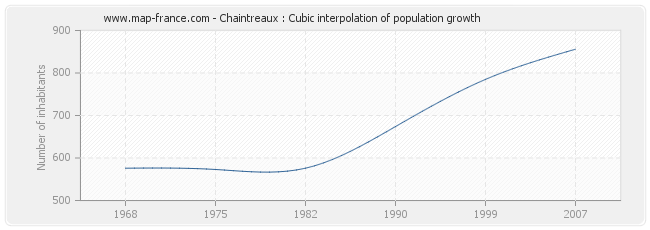 Chaintreaux : Cubic interpolation of population growth