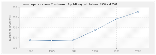 Population Chaintreaux