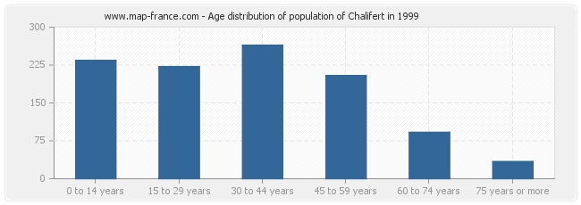 Age distribution of population of Chalifert in 1999