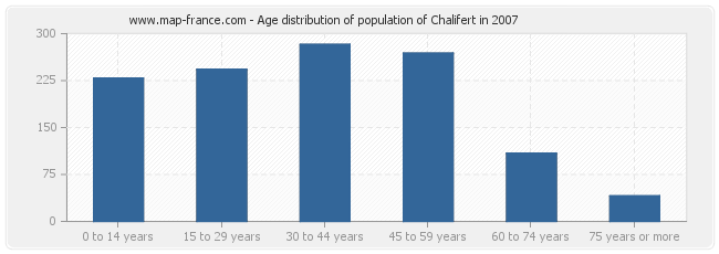 Age distribution of population of Chalifert in 2007