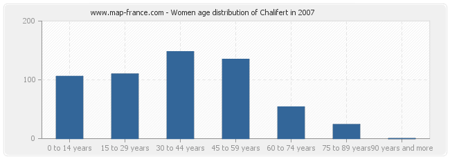 Women age distribution of Chalifert in 2007