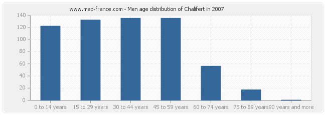 Men age distribution of Chalifert in 2007