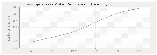 Chalifert : Cubic interpolation of population growth