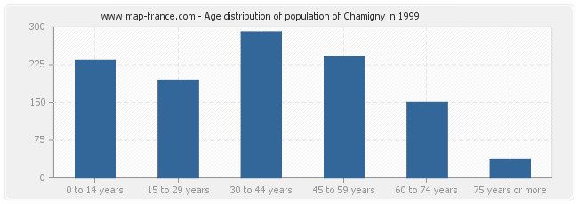 Age distribution of population of Chamigny in 1999