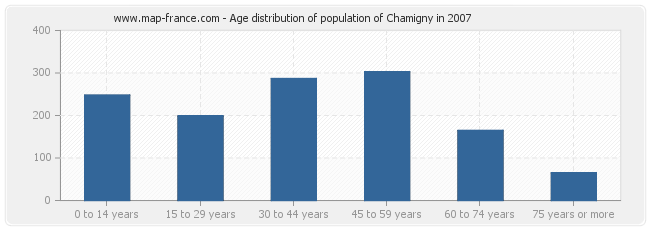 Age distribution of population of Chamigny in 2007
