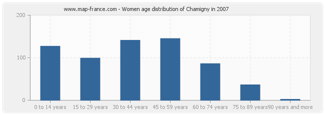 Women age distribution of Chamigny in 2007