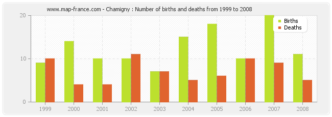 Chamigny : Number of births and deaths from 1999 to 2008