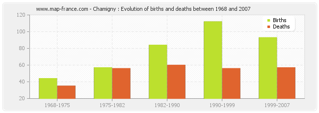 Chamigny : Evolution of births and deaths between 1968 and 2007