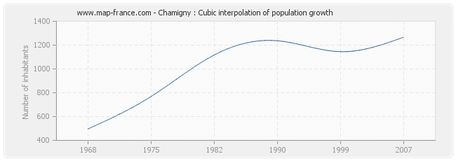 Chamigny : Cubic interpolation of population growth