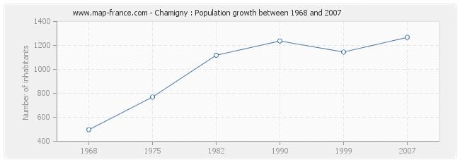 Population Chamigny