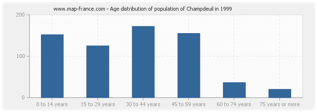 Age distribution of population of Champdeuil in 1999