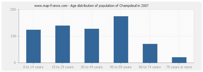 Age distribution of population of Champdeuil in 2007