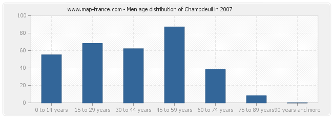 Men age distribution of Champdeuil in 2007