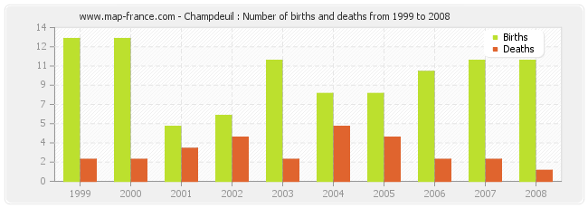 Champdeuil : Number of births and deaths from 1999 to 2008