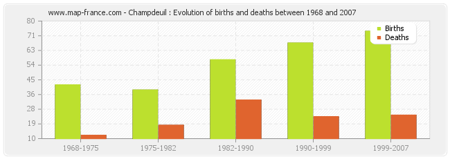 Champdeuil : Evolution of births and deaths between 1968 and 2007