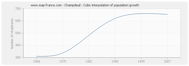 Champdeuil : Cubic interpolation of population growth