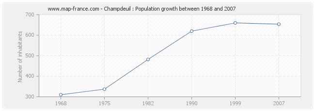 Population Champdeuil