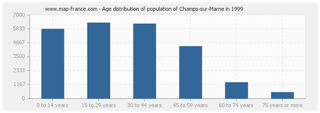 Age distribution of population of Champs-sur-Marne in 1999