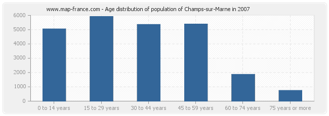 Age distribution of population of Champs-sur-Marne in 2007